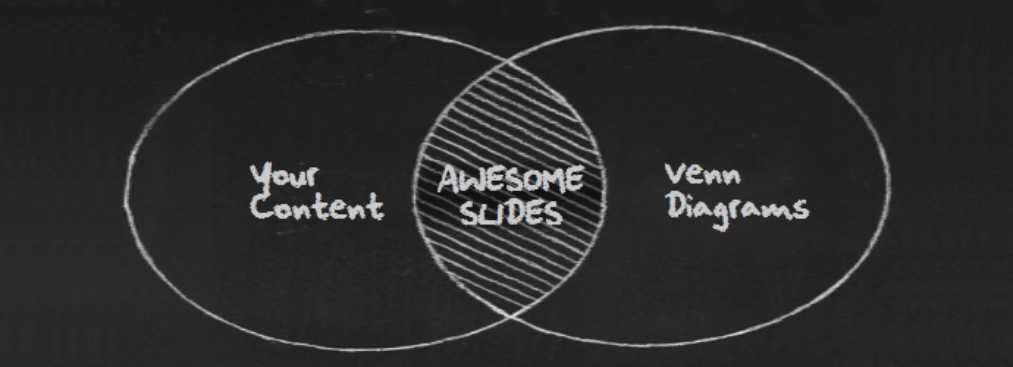 Venn Diagrams: How and When to Use These in Your Presentation