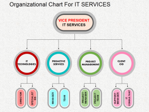 Creative graphics to design Organization chart