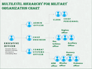 Organization Chart For Displaying multilevel Hierarchy