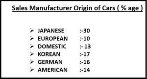 Sales Manufacturer Origin