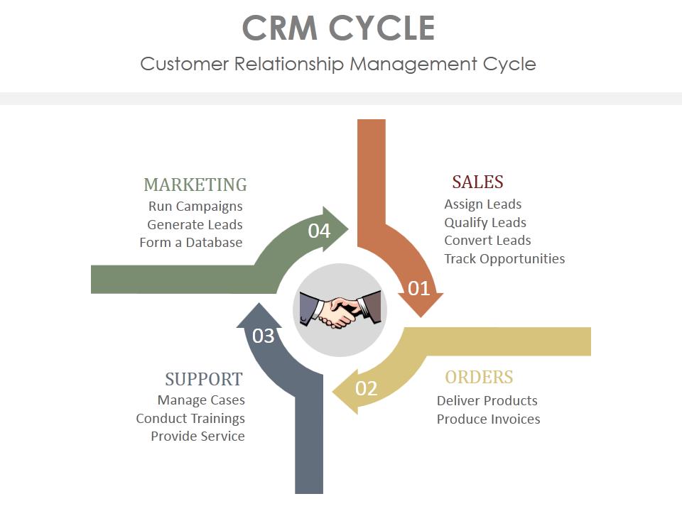 Circular Diagram showing CRM Cycle