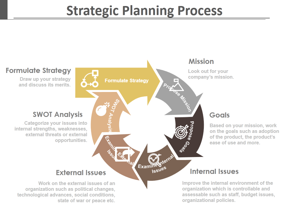 Circular Diagram showcasing Strategic Planning Process