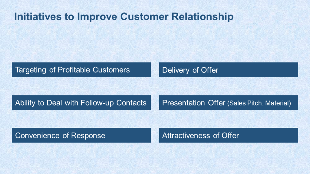 After Initiatives to Improve Customer Relationship