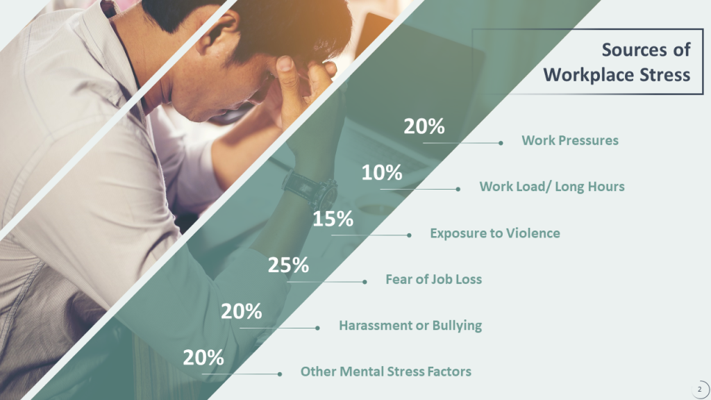 After Sources of Workplace Stress