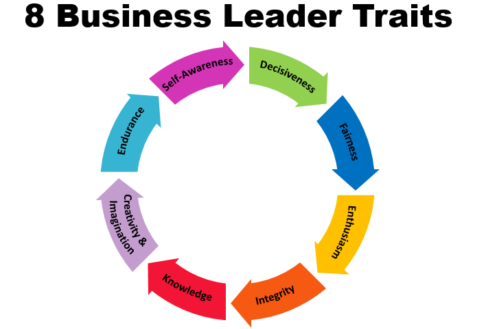 Eight Business Leader Traits