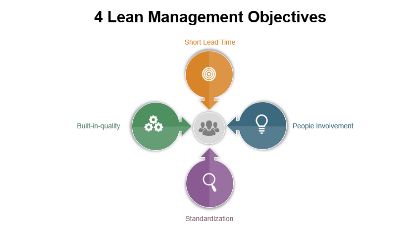 4 Lead Management Objectives