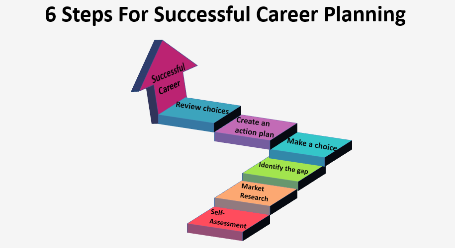 6 Steps For Successful Career Planning