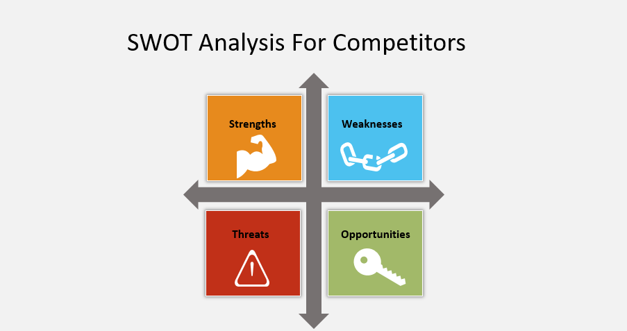 SWOT Analysis For Competitors