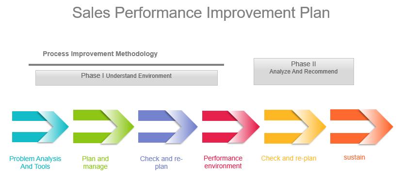 Sales Performance Improvement Plan