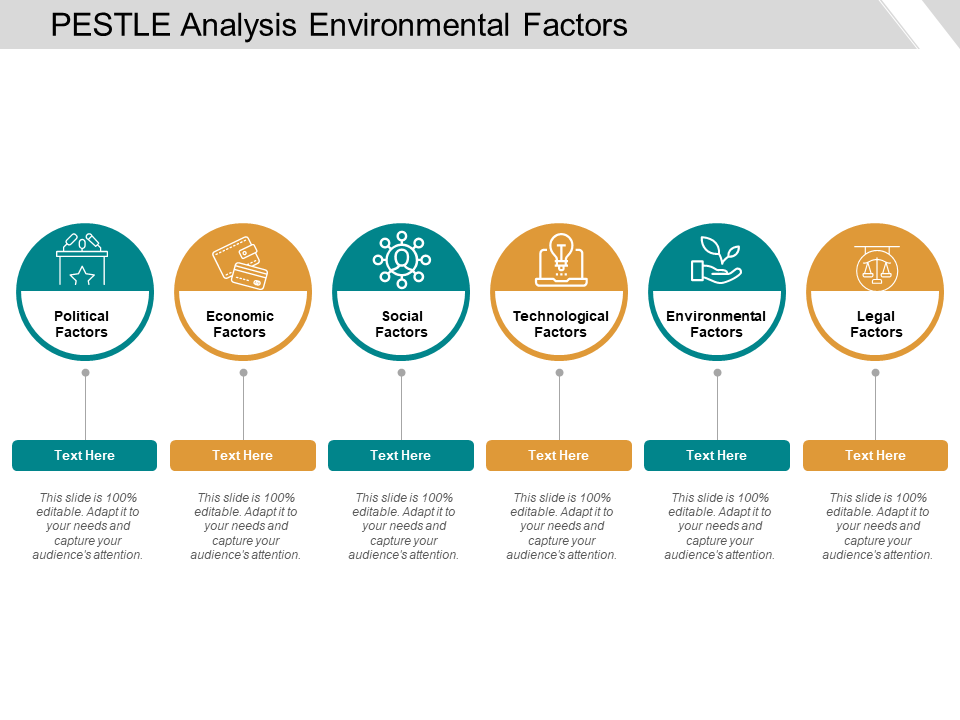 Pestle Analysis Environmental Factors