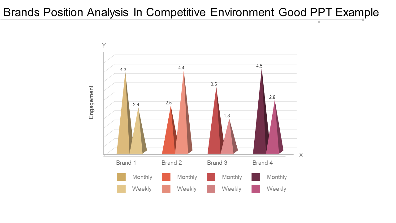 Brands Position Analysis In Competitive Environment