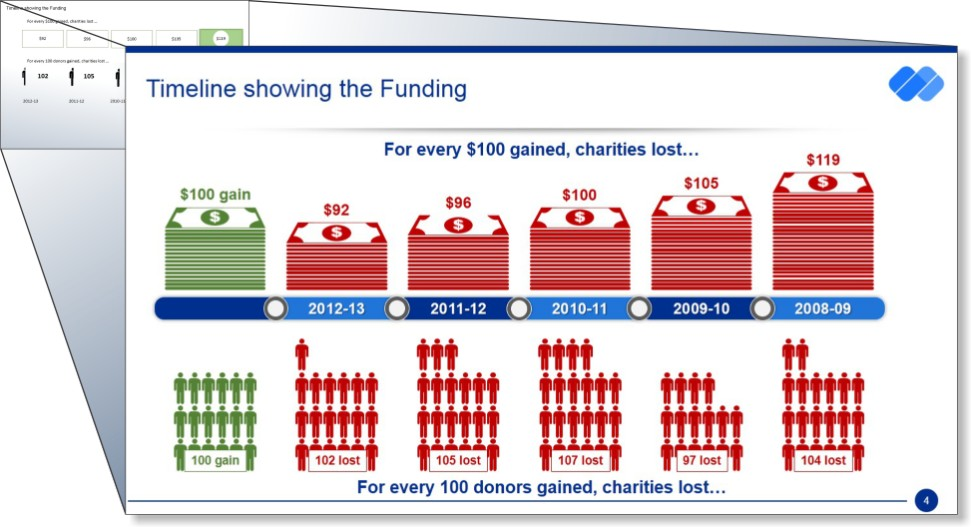 Fundraising Strategy Presentation 2