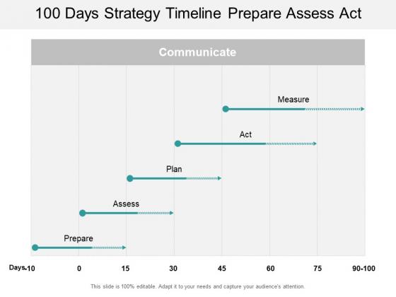 100 Days Strategy Timeline Prepare Assess Act Ppt PowerPoint Presentation Portfolio Example Topics