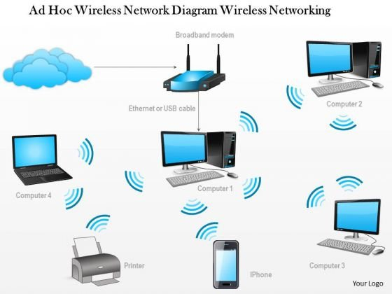 1 Ad Hoc Wireless Network Diagram Wireless Networking Ppt Slide