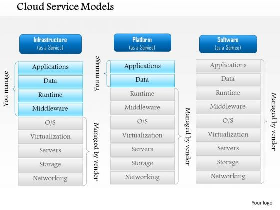 1 Cloud Service Models Cloud Networking Iaas Paas Saas As A Service Models Ppt Slide