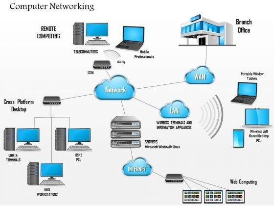 1 Complex Networking Diagram Main Office And Branch Office Wan Lan And Cloud Ppt Slide Powerpoint Templates