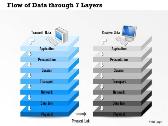 1 Flow Of Data Through 7 Layers Of The Osi Reference Model Through Physical Link Ppt Slides