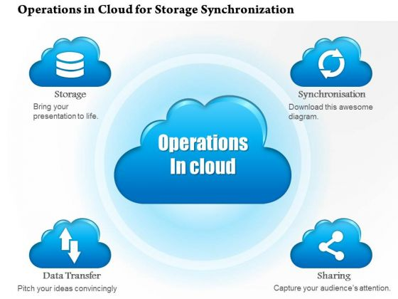 1 Operations In The Cloud For Storage Synchronization Data Transfer And Sharing Ppt Slide
