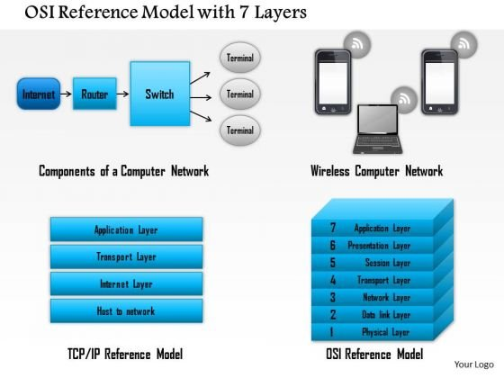 1 Osi Reference Model With 7 Layers Showing Components Of A Computer Network Ppt Slides