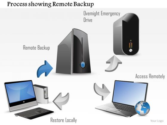 1 Process Showing Remote Backup And Local Restore With An Overnight Emergency Drive Ppt Slides