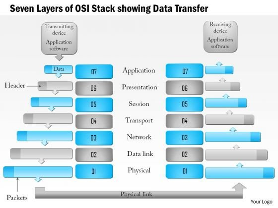1 Seven Layers Of The Osi Stack Showing Data Transfer Ppt Slides