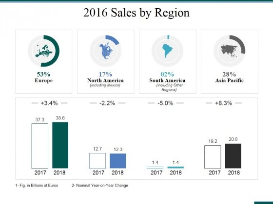 2016 Sales By Region Ppt PowerPoint Presentation Ideas Structure