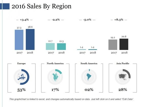 2016 Sales By Region Ppt PowerPoint Presentation Outline Deck