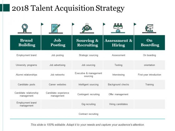 2018 Talent Acquisition Strategy Ppt Powerpoint Presentation