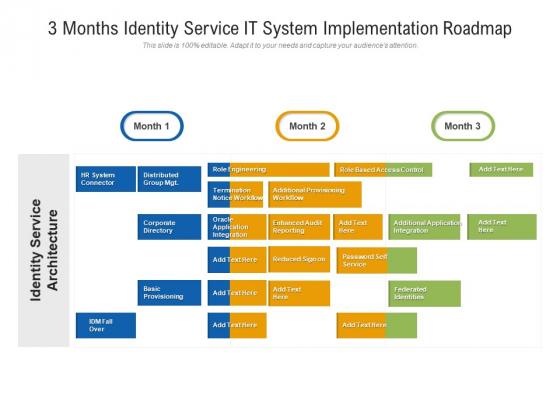 3 Months Identity Service IT System Implementation Roadmap Mockup