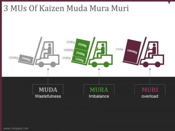 3 mus of kaizen muda mura muri ppt powerpoint presentation files