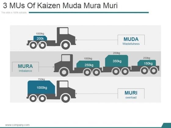 3 Mus Of Kaizen Muda Mura Muri Ppt PowerPoint Presentation Rules