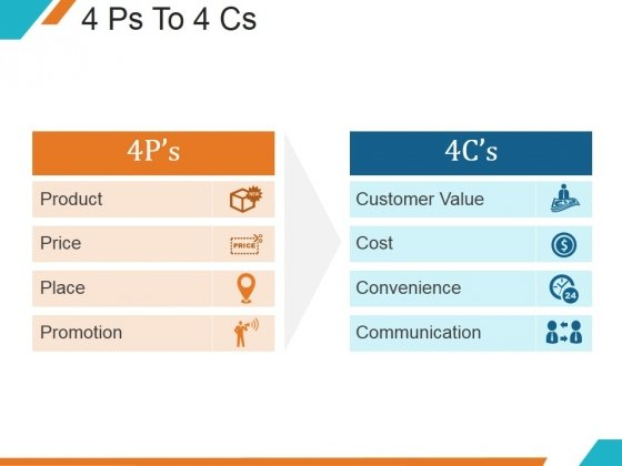 4 Ps To 4 Cs Ppt PowerPoint Presentation Designs