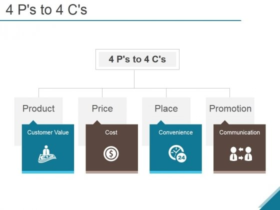 4 Ps To 4 Cs Ppt PowerPoint Presentation Rules