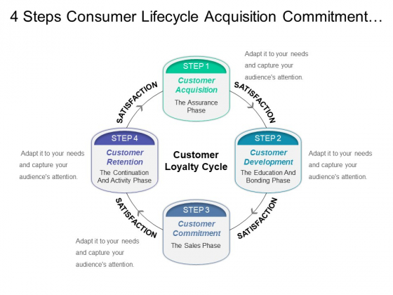 4 Steps Consumer Lifecycle Acquisition Commitment Retention Ppt PowerPoint Presentation Icon Design Templates