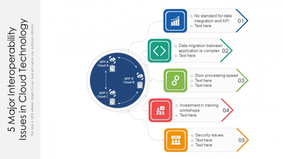 5 Major Interoperability Issues In Cloud Technology Ppt PowerPoint Presentation Gallery Icons PDF