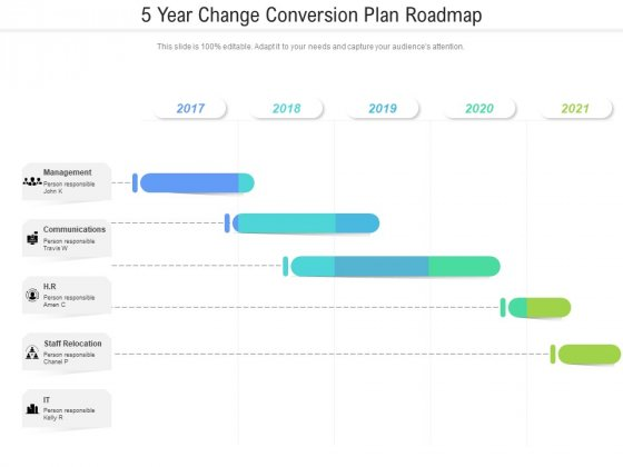 5 Year Change Conversion Plan Roadmap Introduction