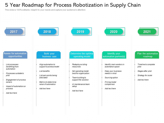 5 Year Roadmap For Process Robotization In Supply Chain Themes