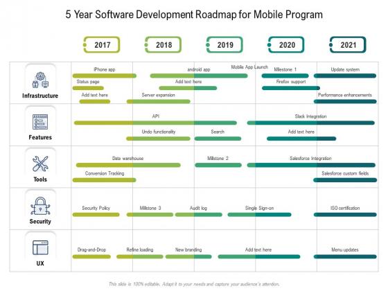 5 Year Software Development Roadmap For Mobile Program Rules
