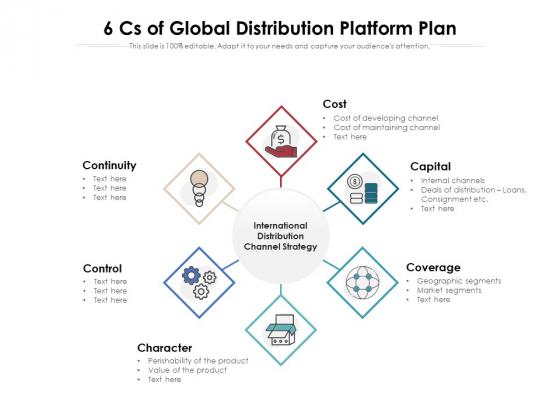 6 Cs Of Global Distribution Platform Plan Ppt PowerPoint Presentation File Slideshow PDF