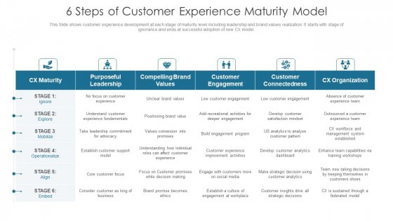 6 Steps Of Customer Experience Maturity Model Formats PDF