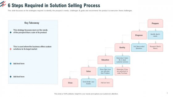 6 Steps Required In Solution Selling Process Ppt Styles Picture PDF