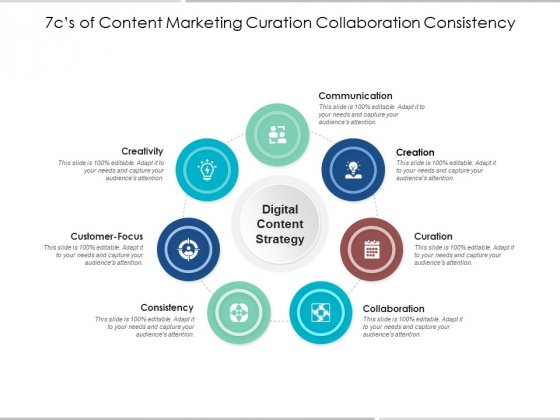 7Cs Of Content Marketing Curation Collaboration Consistency Ppt PowerPoint Presentation Outline Rules