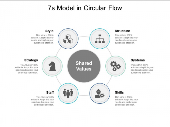 7S Model In Circular Flow Ppt PowerPoint Presentation Gallery Show