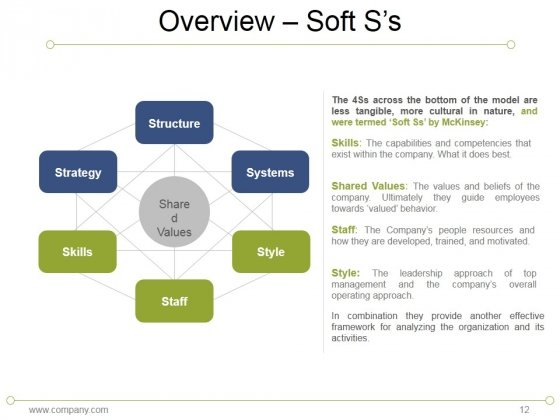 7s model mckinsey interne analyses ppt powerpoint presentation, Powerpoint templates