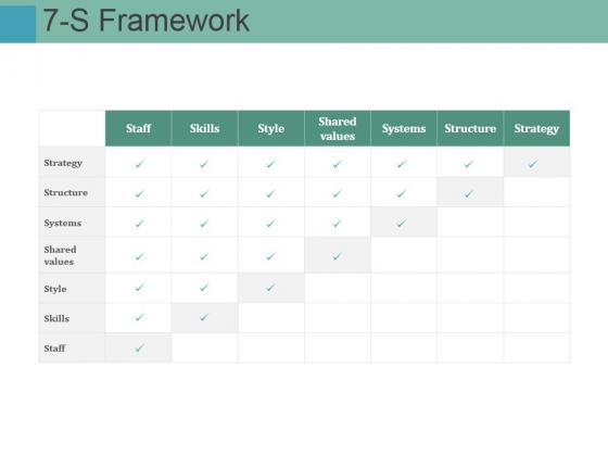 7 S Framework Ppt PowerPoint Presentation Model Master Slide