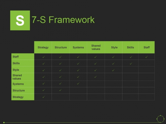 7 S Framework Ppt PowerPoint Presentation Professional Guide