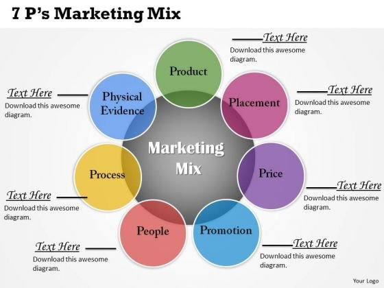 amul 7ps of marketing Fifth, we are considered of the view that whether it is products marketing or services marketing, marketing mix must include all the 7ps finally, the marketing mix will vary from industry to industry and organisation to organisation because of different offerings.