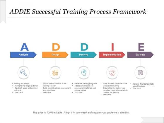 ADDIE Successful Training Process Framework Ppt PowerPoint Presentation File Designs PDF