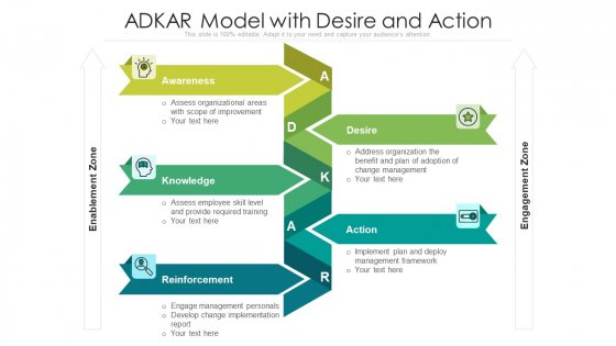 ADKAR Model With Desire And Action Ppt Gallery Designs PDF