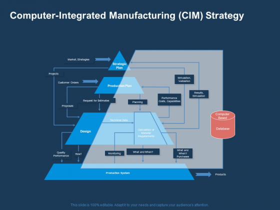 AI Based Automation Technologies For Business Computer Integrated Manufacturing CIM Strategy Topics PDF